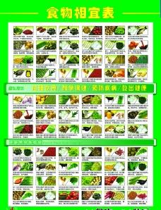 食物相宜表图片