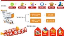 自助购物流程图片