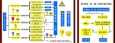 醫療廢物流程圖圖片